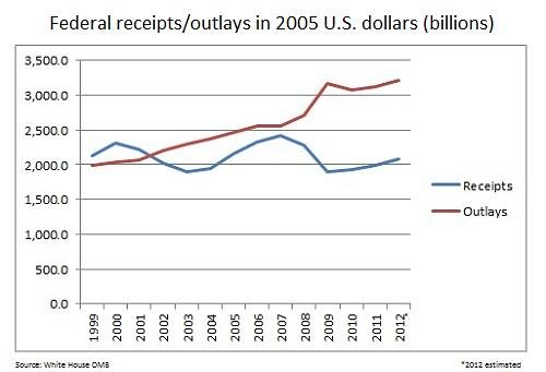 bush spending