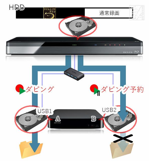 USB-HDDダビング時フォルダ分け制限.jpg