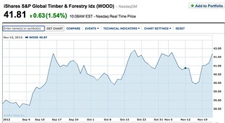 Timber-share-chart