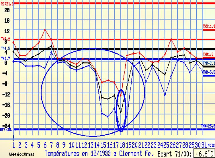 graphique des températures à Clermont-Ferrand en décembre 1933 météopassion