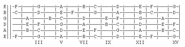 Basic_Notes_on_The_Guitar_Fret-Board