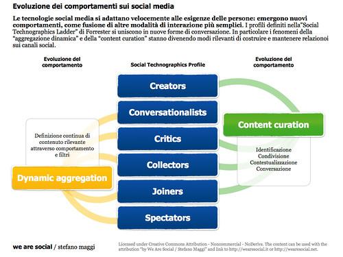 Evoluzione dei comportamenti sui social media