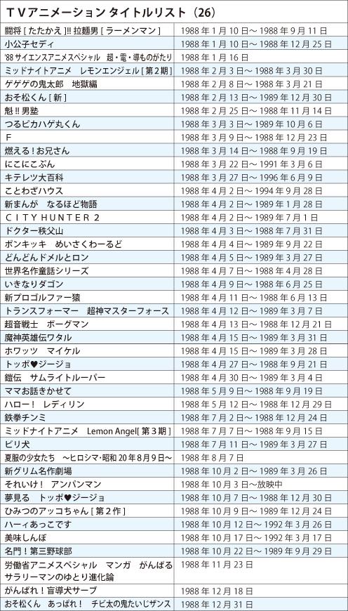 121218(1) – 《日本電視動畫史50週年》專欄第26回(1988年):兒童動畫『藤子、赤塚、麵包超人』三分天下! (2/2)