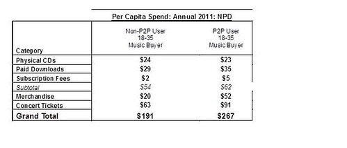 NPD Group Fails Basic Math: Data Shows P2P Users Spend Nearly 50% More on Music Than Non-P2P Users