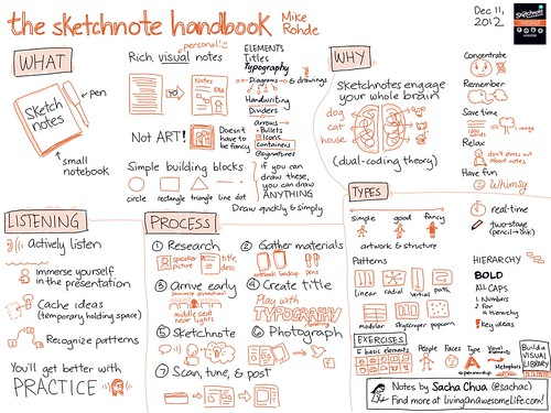 Book notes - The Sketchnote Handbook - Mike Rohde