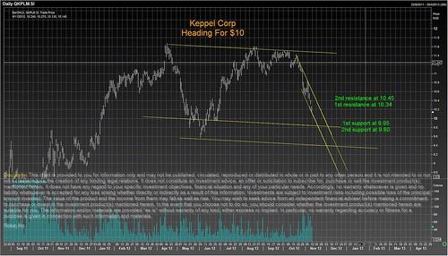 keppel Corp 9 nov