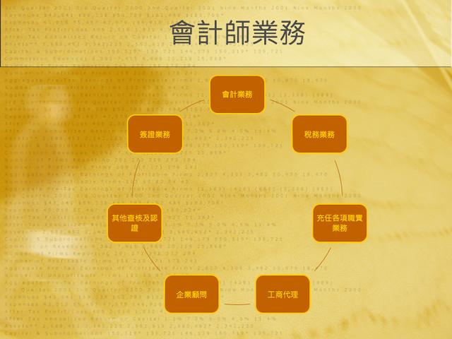 BNI長勝8分鐘分享鄭雅儷會計師20121106.002