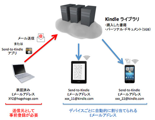 Kindle-Personal-Service