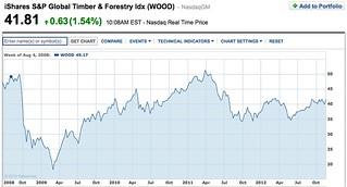 Timber-share-chart