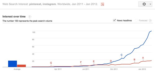 Google Trends - Web Search Interest: pinterest, instagram - Worldwide, Jan 2011 - Jan 2012