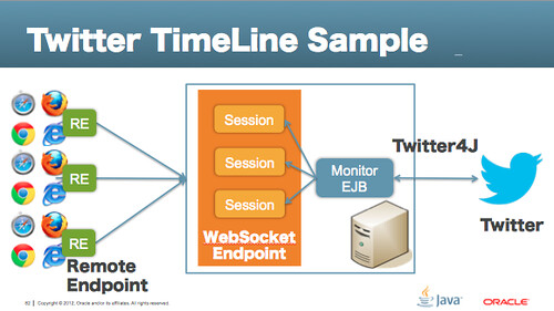 Java EE 7 WebSocket Server-Side Programing with Twitter4J | 寺田