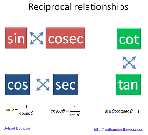 trigonometry-reciprocal-functions