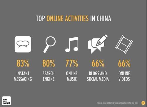China-social-media-and-social-marketing-in-2013-01
