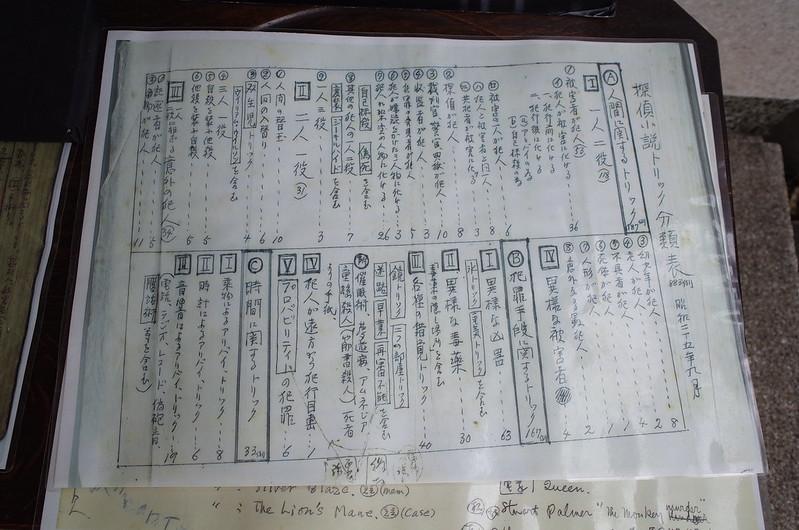 旧江戸川乱歩邸洋館受付展示コーナー探偵小説トリック分類表