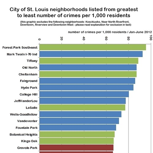 thumbnail_stl neighborhood crime rankings - crimes per 1K residents