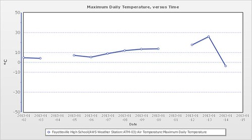 Maximum daily air temperature (degrees C) recorded by Fayetteville High School in Arkansas between 1-14 January 2013.