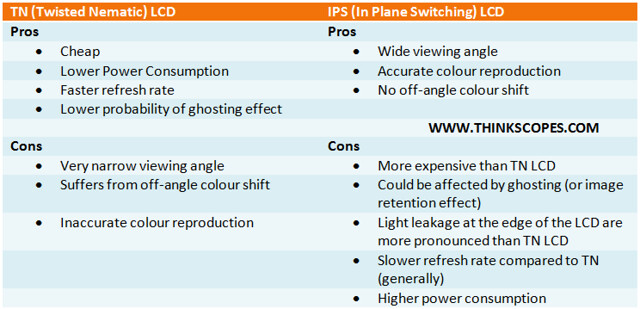 TN LCD versus IPS LCD