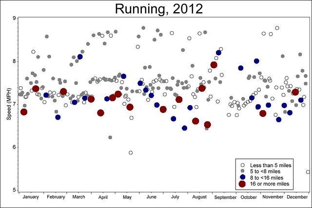 Running, 2012