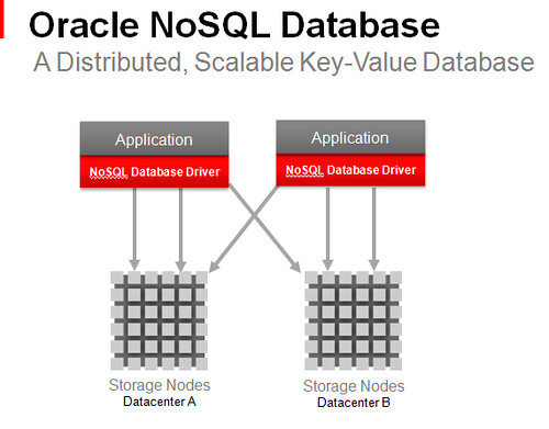 Oracle NoSQL Database Distributed, Scalable Key-Value Database