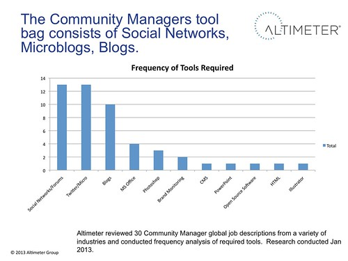 Community Manager Tools