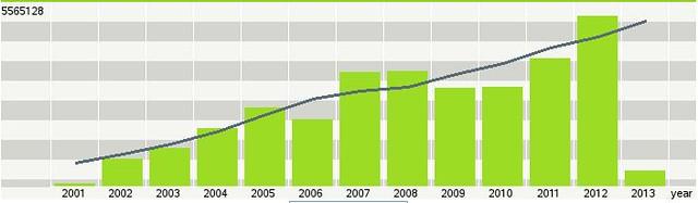 2012年,環境資訊中心去年度瀏覽量達到556萬,比2011年增加了33%。