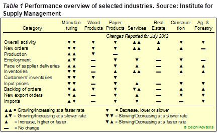 Forest Related Industry Performance July 2012