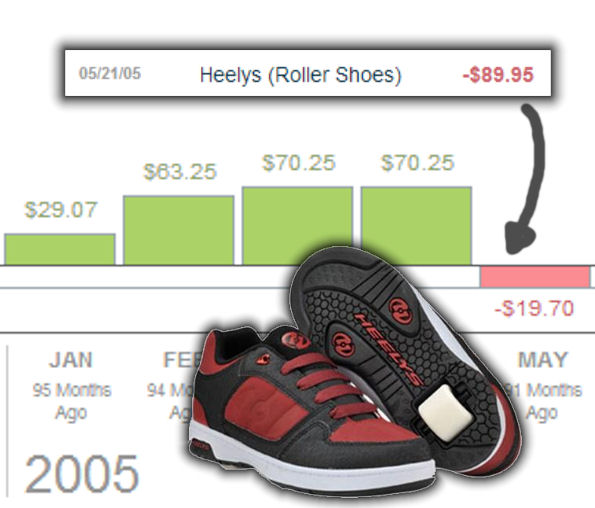 Heelys Purchase