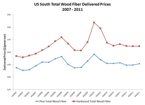 US South Total Delivered woodfuel-prices 4Q2011