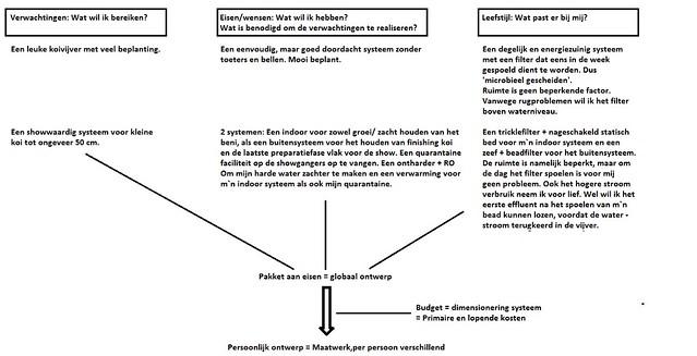 Schema vertaalslag van verwachting naar maatwerk 2