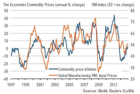 Commodity prices vs global manufacturing input index