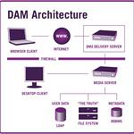DAM005: Figure 1.5