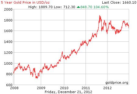 Grafik Dan Trend Persentase Harga Emas Per 21 Desember 2012 Lantakan Emas