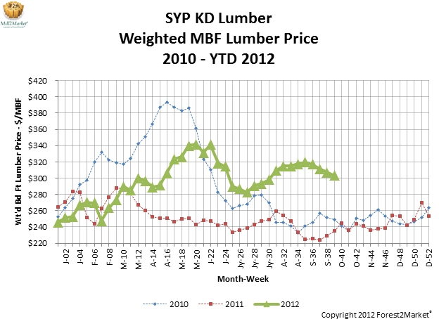 SYP KD Lumber Weighted MBF Lumber Price 2010-YTD 2012