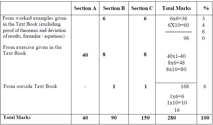 Tamil Nadu State Board Class 12 Marking Scheme - Business Mathematics