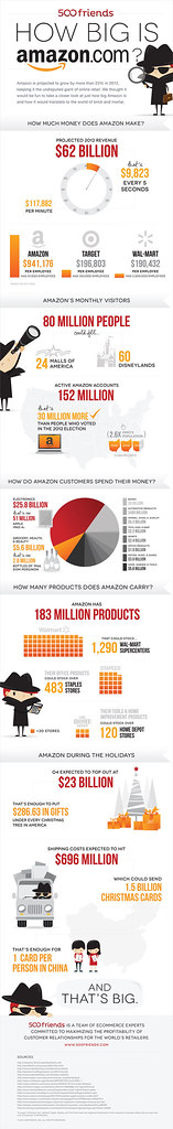 infographie amazon