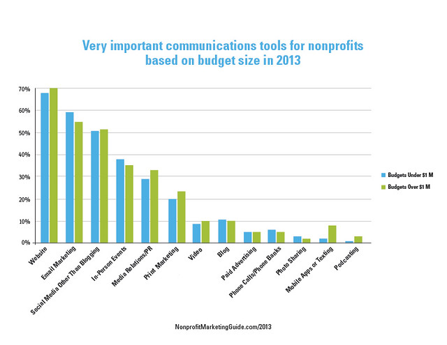 Most Important Nonprofit Communications Tools in 2013 - By Budget Size
