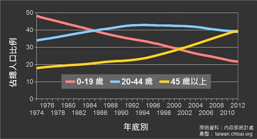Percentage of Population By Age Group and Year