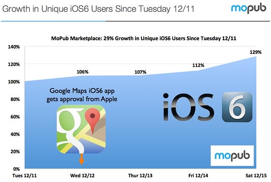 Google Maps dispara en un 29% la adopción de iOS 6