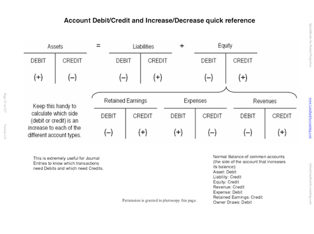 debits and credits T-Accounts quick reference