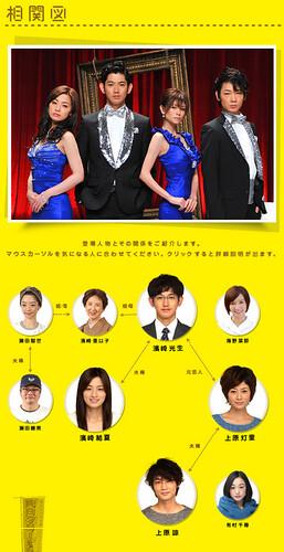 saikouno_rikon_chart