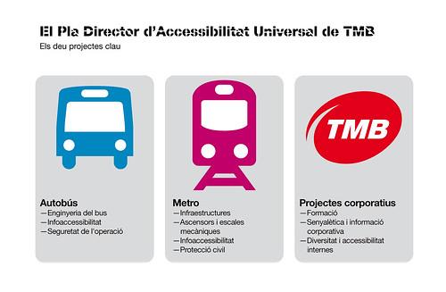 TMB i la Diputació de BCN 10 anys de col•laboració en el foment de l'accessibilitat