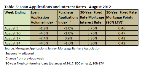 Loan Apps & Interest August 2012