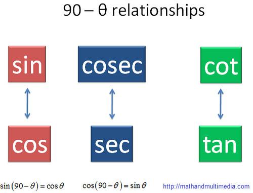 trigonometry-90minustheta