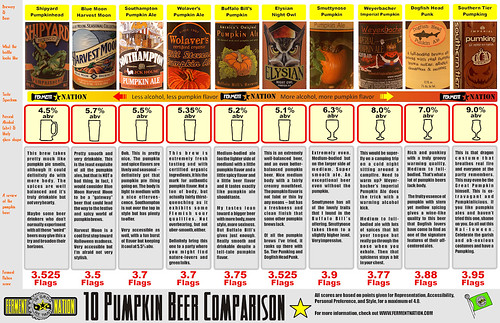 pumpkin_beer_chart