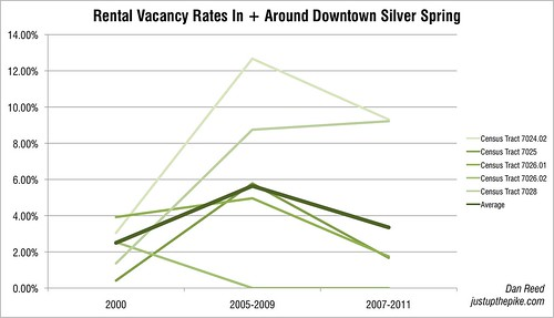 Vacancy Rates In + Around Downtown Silver Spring
