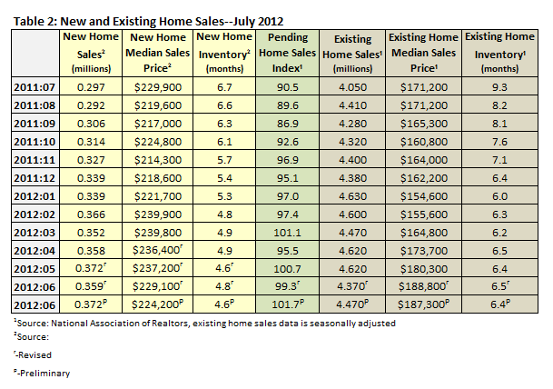 New & Existing Home Sales July 2012