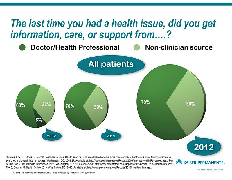 35% of Americans ask Dr. Google for medical diagnoses (and 70% ask real Dr. first, unchanged since 2002)