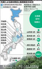 目前外資購買森林和相關條例制定的情形(轉載自朝日新聞)