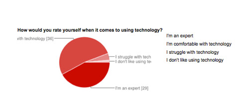 State of Tech 2013 rate self