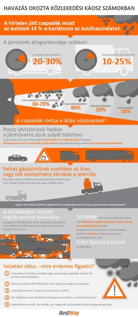 Havazás okozta közlekedési káosz számokban